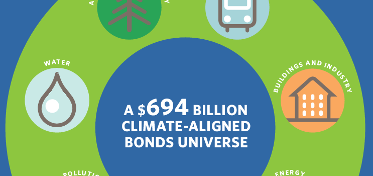 Green Bond Roundtable in Boston –  Bonds and Climate Change 2016: State of the Market report