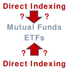 Is Direct Indexing a Threat to Mutual Funds and ETFs? An industry-wide question with a Sustainable Investing connection